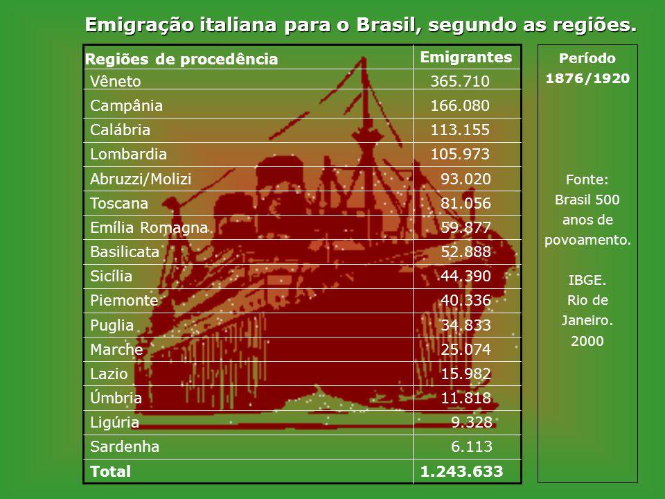 Emigração italiana para o Brasil, segundo as regiões.