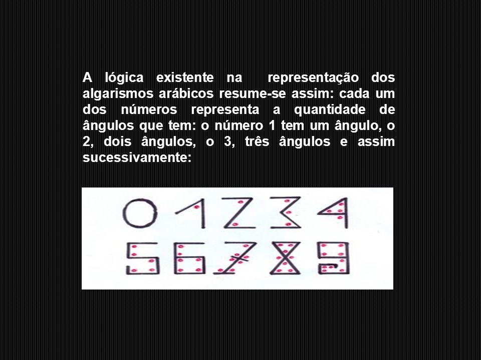 A lógica existente na representação dos algarismos arábicos resume-se assim: cada um dos números representa a quantidade de ângulos que tem: o número 1 tem um ângulo, o 2, dois ângulos, o 3, três ângulos e assim sucessivamente: