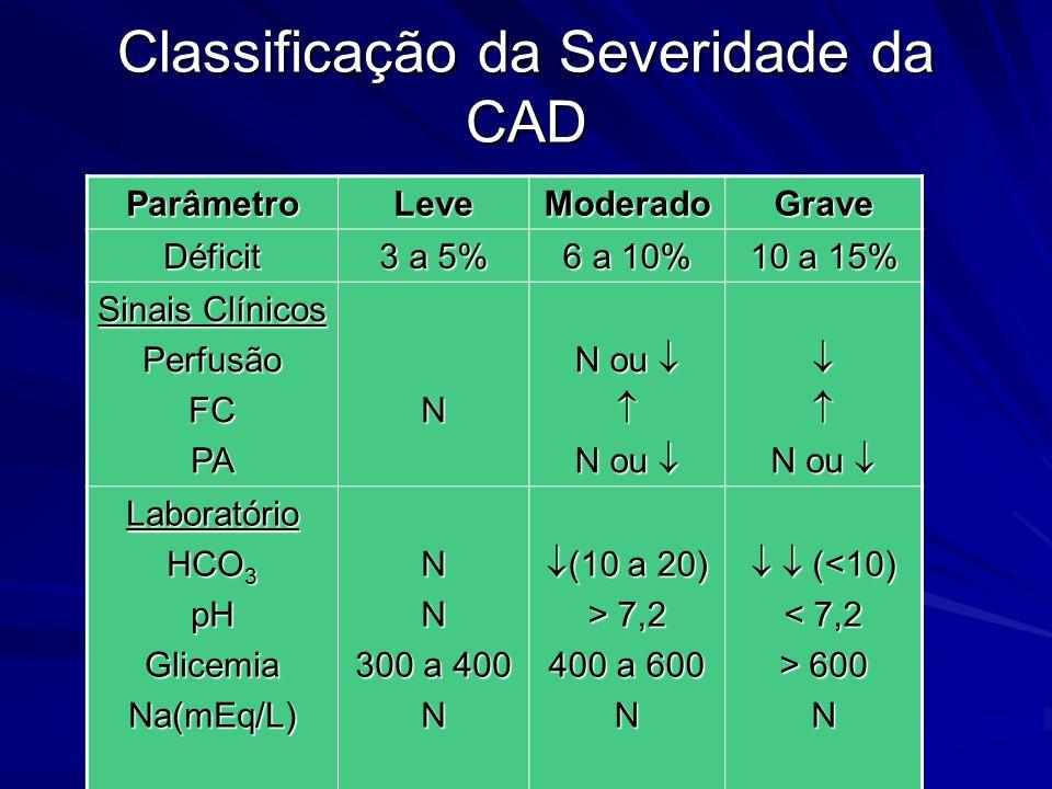 Classificação da Severidade da CAD