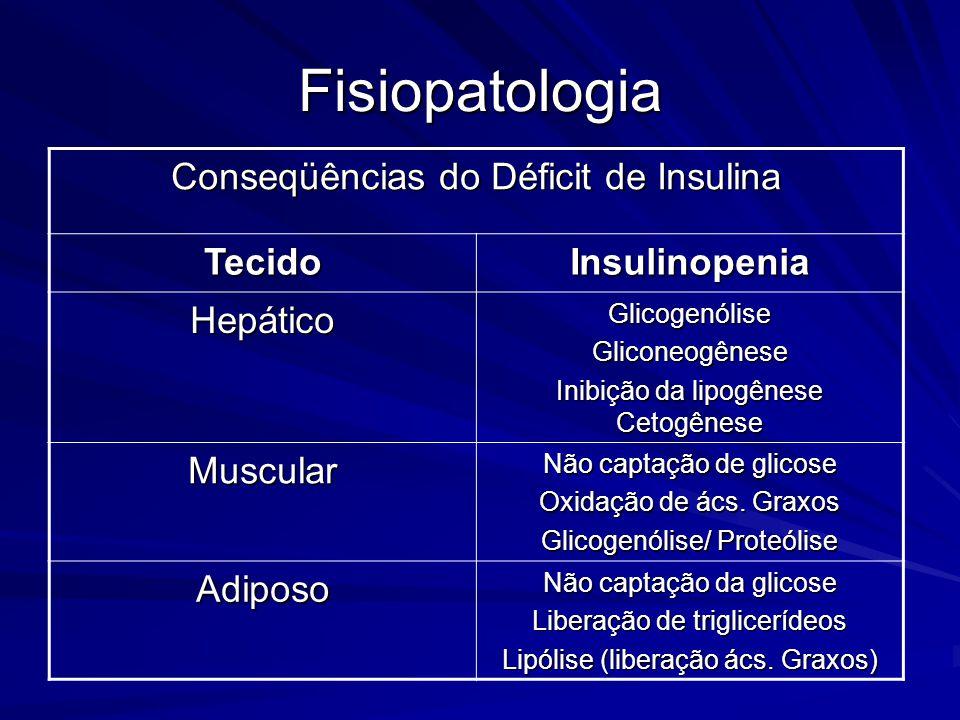Fisiopatologia Conseqüências do Déficit de Insulina Tecido