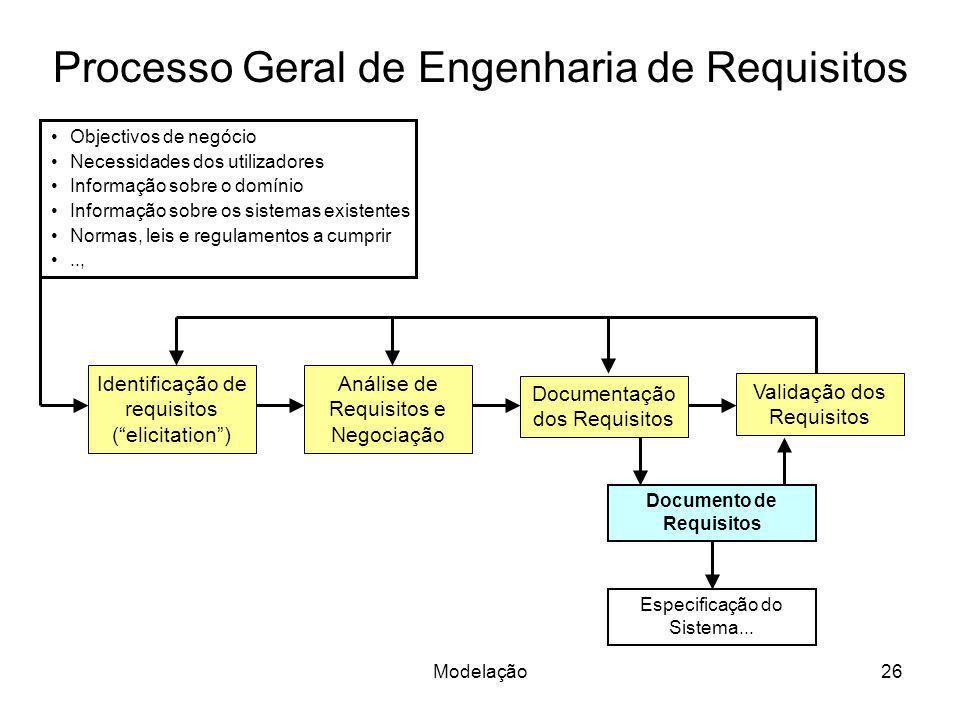 Processo Geral de Engenharia de Requisitos