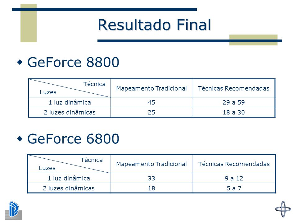 Resultado Final GeForce 8800 GeForce 6800 Técnica Luzes