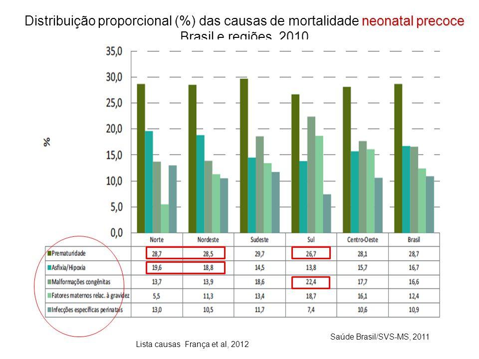 Distribuição proporcional (%) das causas de mortalidade neonatal precoce Brasil e regiões, 2010