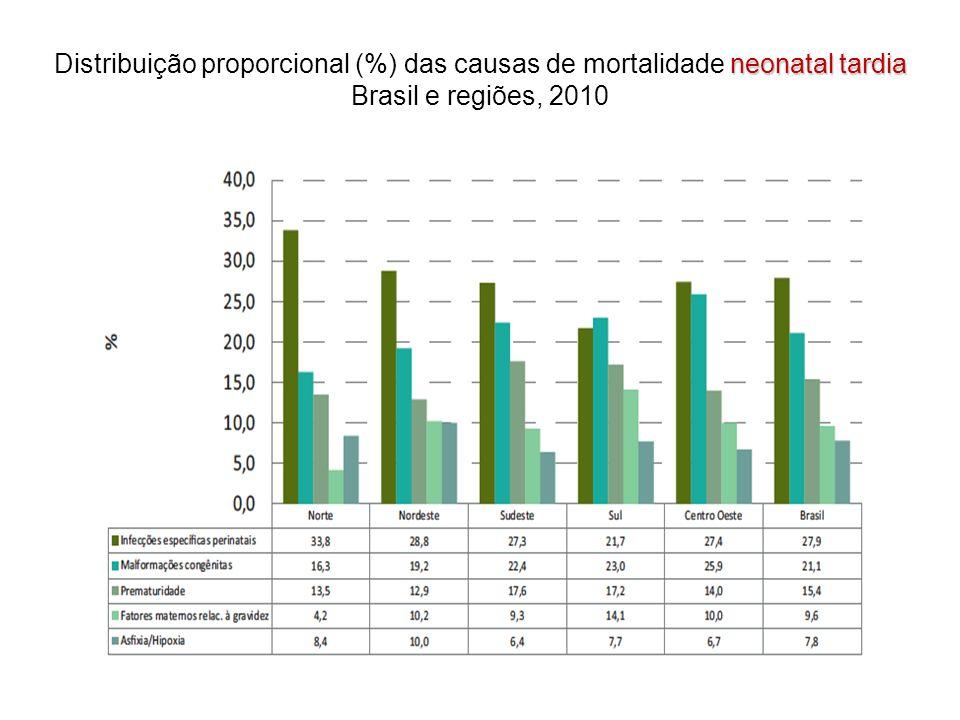 Distribuição proporcional (%) das causas de mortalidade neonatal tardia