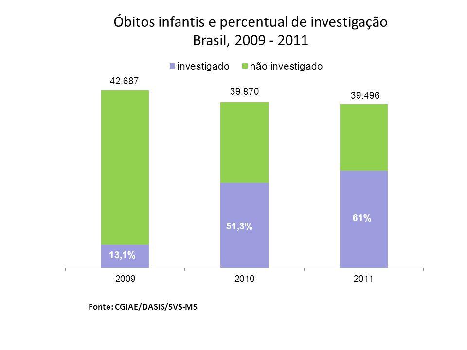 Óbitos infantis e percentual de investigação
