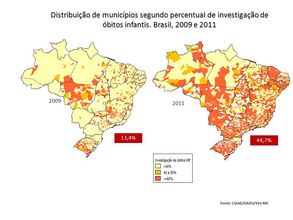 Distribuição de municípios segundo percentual de investigação de óbitos infantis. Brasil, 2009 e 2011
