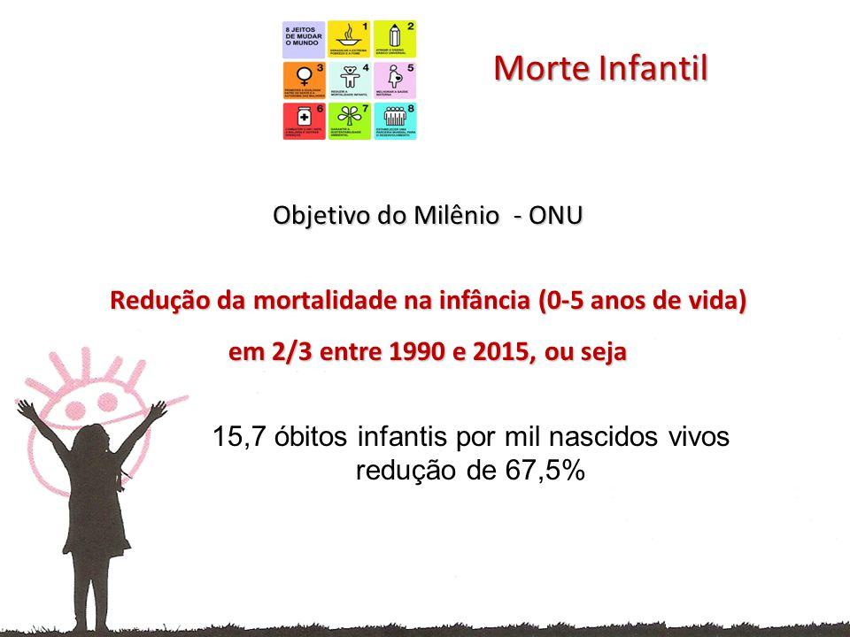 Redução da mortalidade na infância (0-5 anos de vida)
