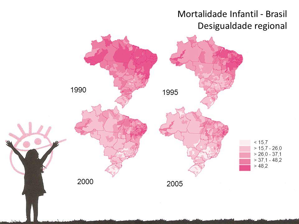Mortalidade Infantil - Brasil Desigualdade regional