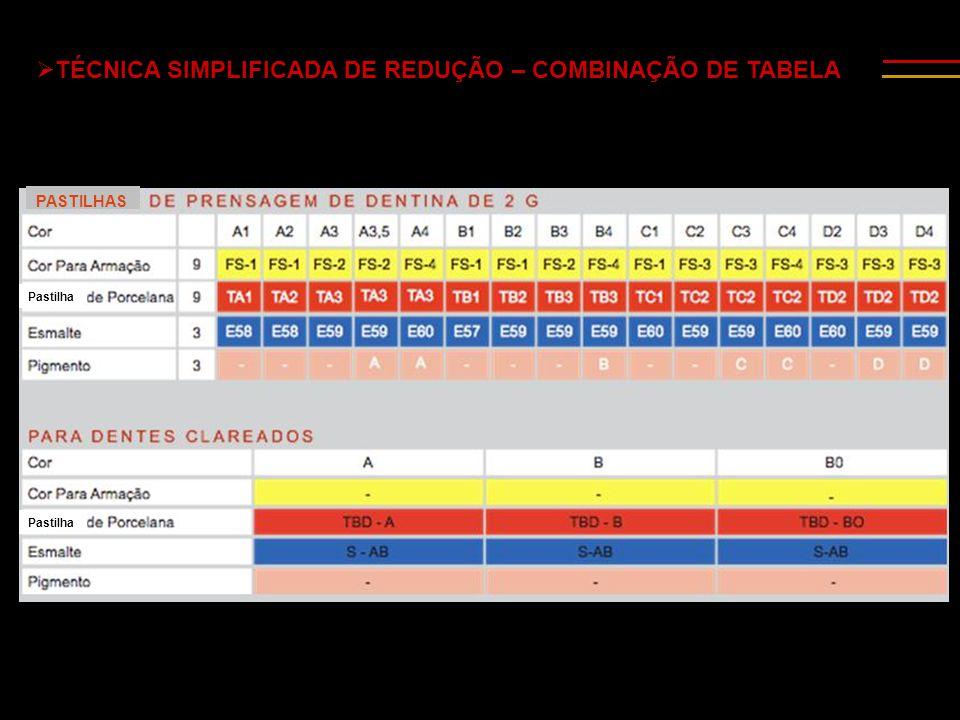 TÉCNICA SIMPLIFICADA DE REDUÇÃO – COMBINAÇÃO DE TABELA