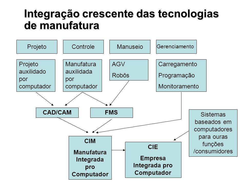 Manufatura Integrada pro Computador Empresa Integrada pro Computador