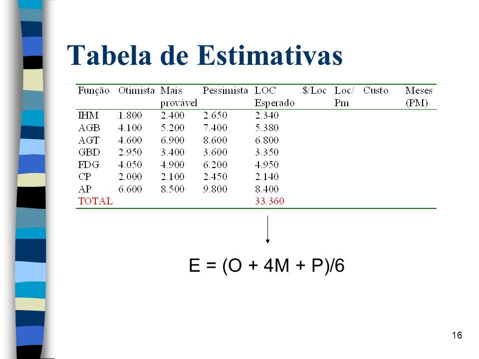 Tabela de Estimativas E = (O + 4M + P)/6