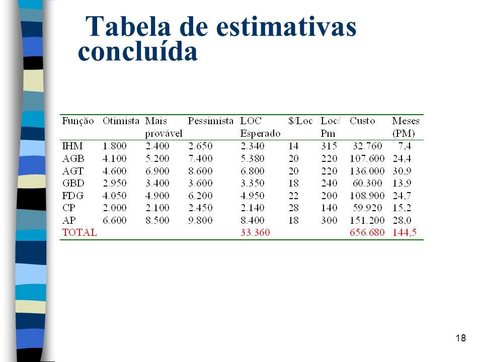 Tabela de estimativas concluída