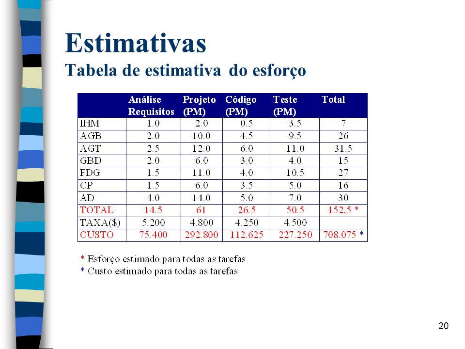 Estimativas Tabela de estimativa do esforço