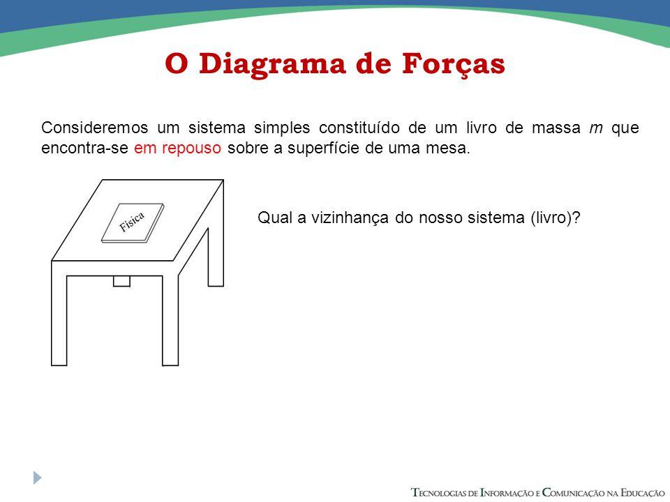 O Diagrama de Forças Consideremos um sistema simples constituído de um livro de massa m que encontra-se em repouso sobre a superfície de uma mesa.