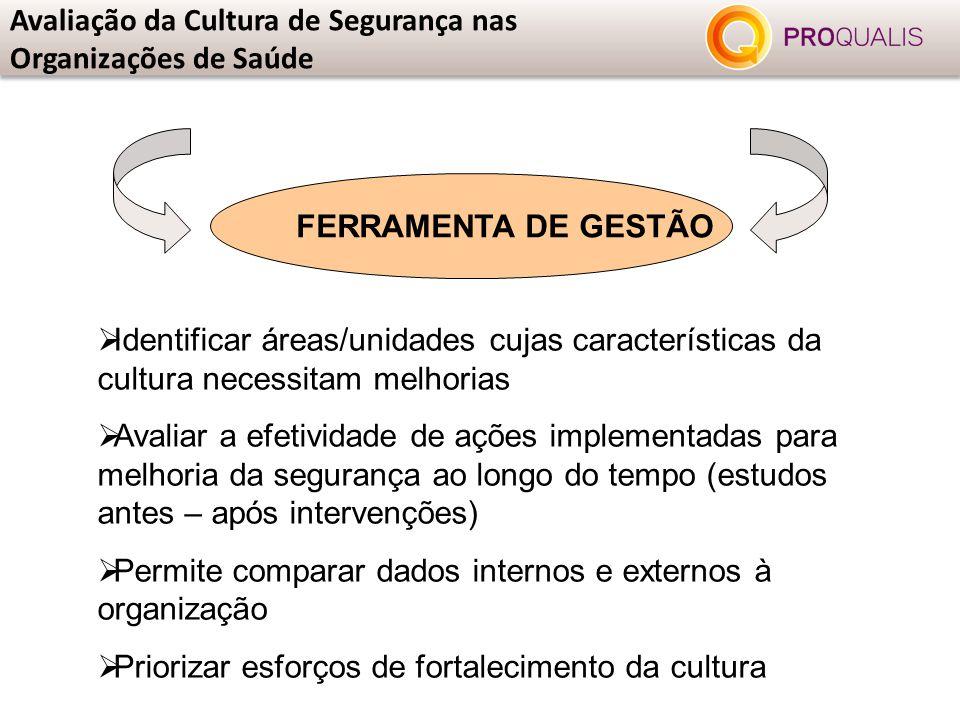 Avaliação da Cultura de Segurança nas Organizações de Saúde