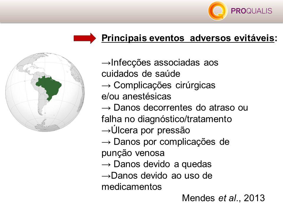 Principais eventos adversos evitáveis: