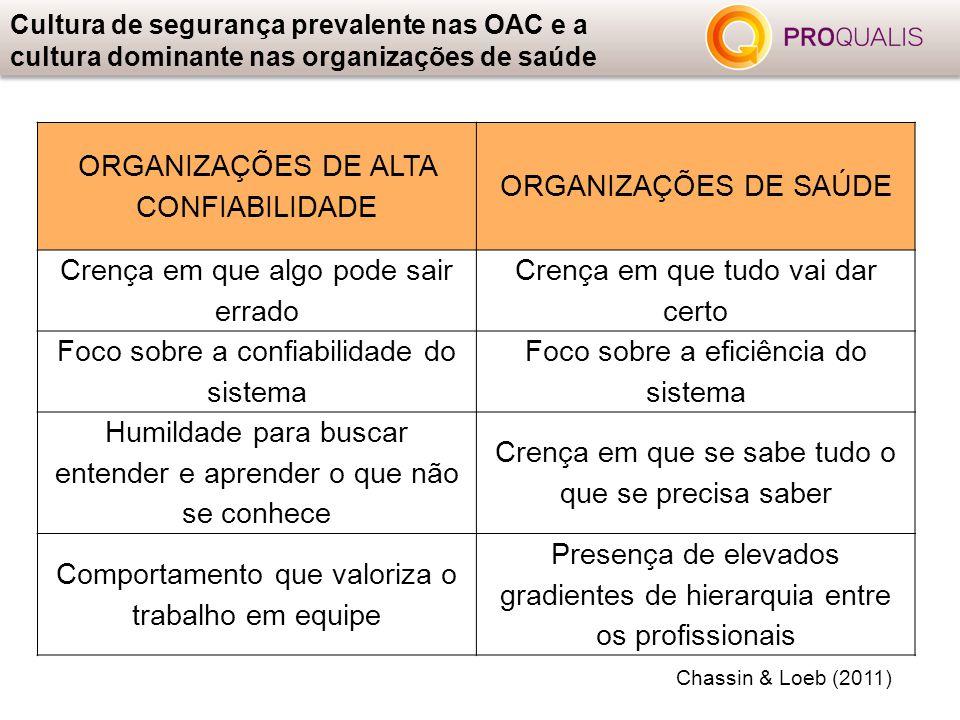 ORGANIZAÇÕES DE ALTA CONFIABILIDADE ORGANIZAÇÕES DE SAÚDE