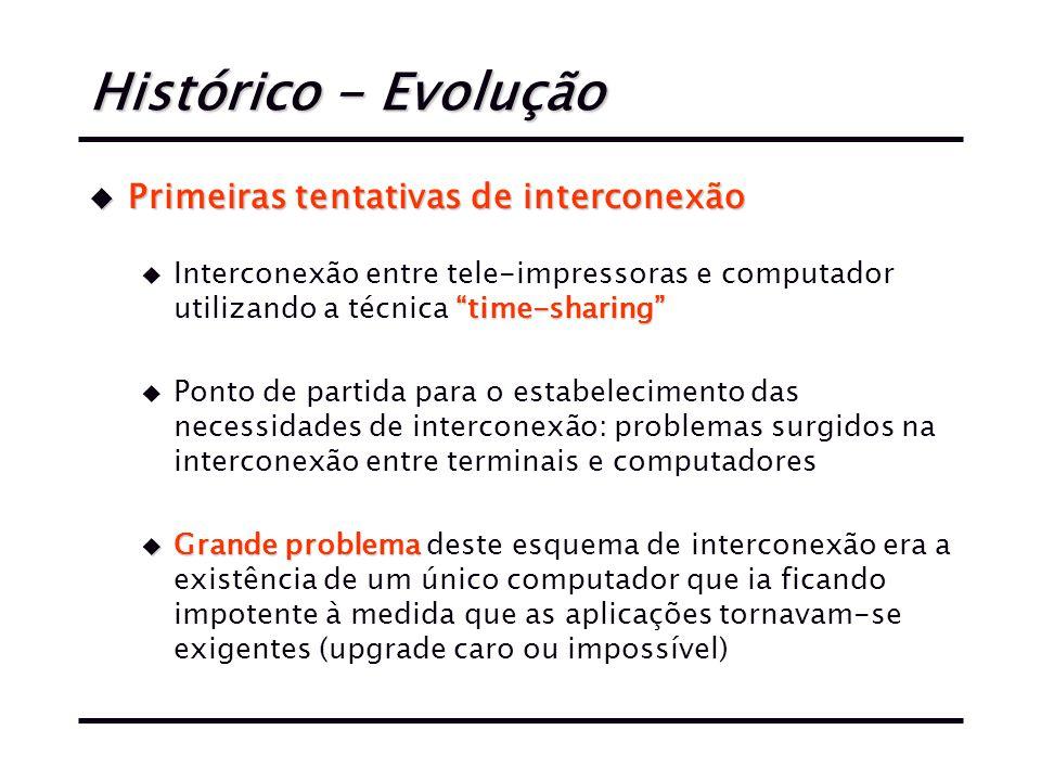 Histórico - Evolução Primeiras tentativas de interconexão