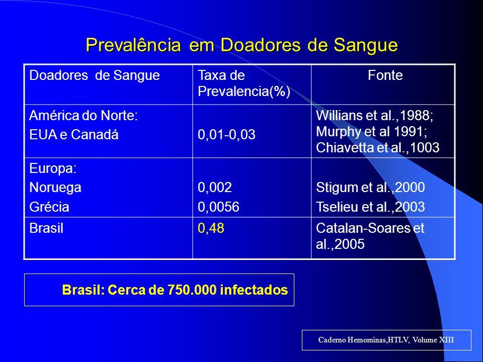 Prevalência em Doadores de Sangue