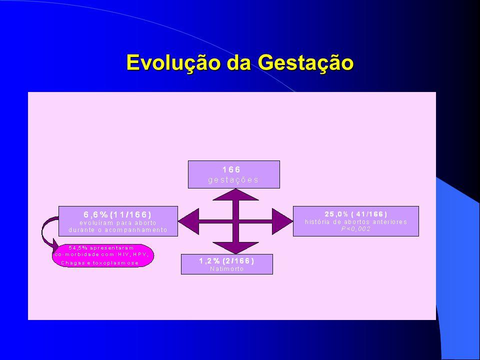 Evolução da Gestação