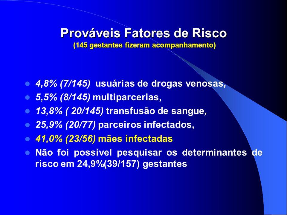 Prováveis Fatores de Risco (145 gestantes fizeram acompanhamento)