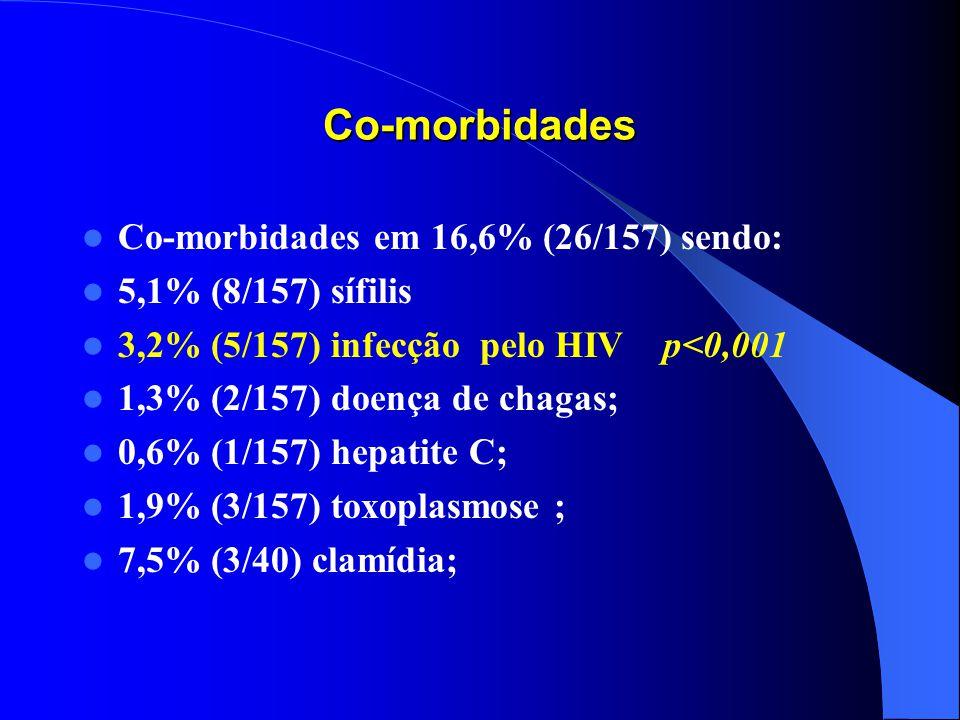 Co-morbidades Co-morbidades em 16,6% (26/157) sendo: