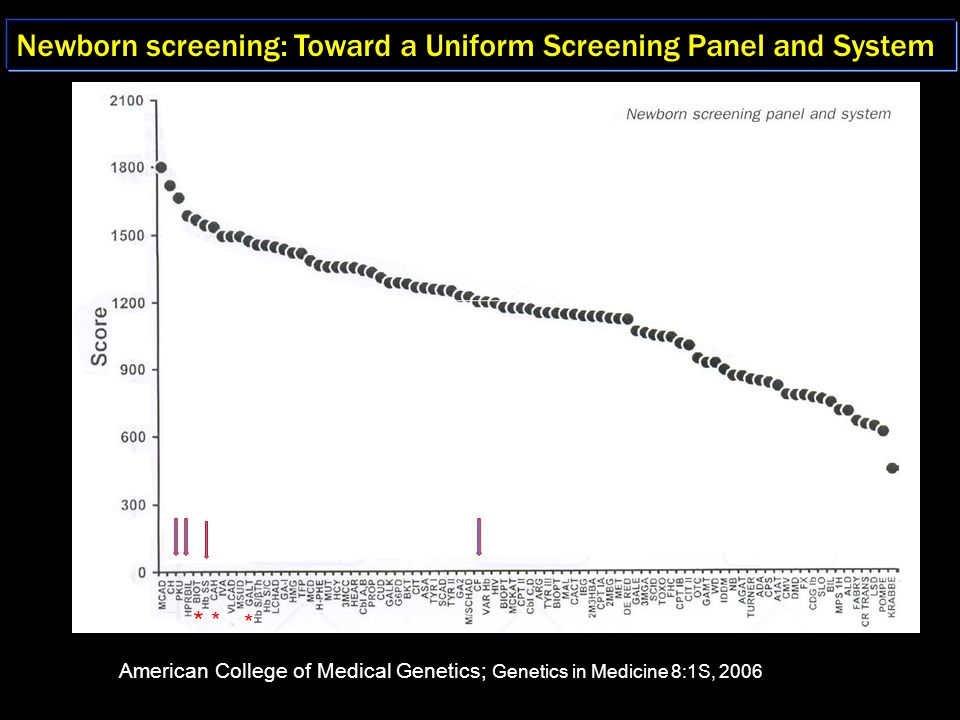 Newborn screening: Toward a Uniform Screening Panel and System