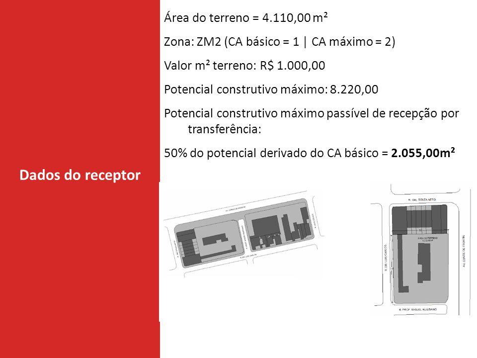 Dados do receptor Área do terreno = 4.110,00 m²