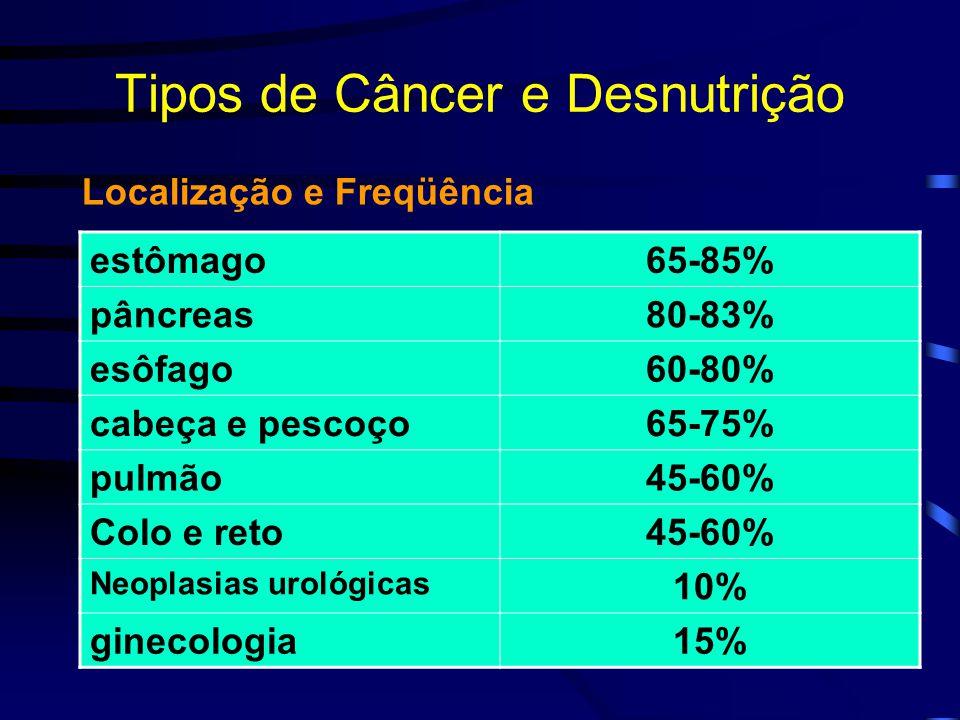 Tipos de Câncer e Desnutrição