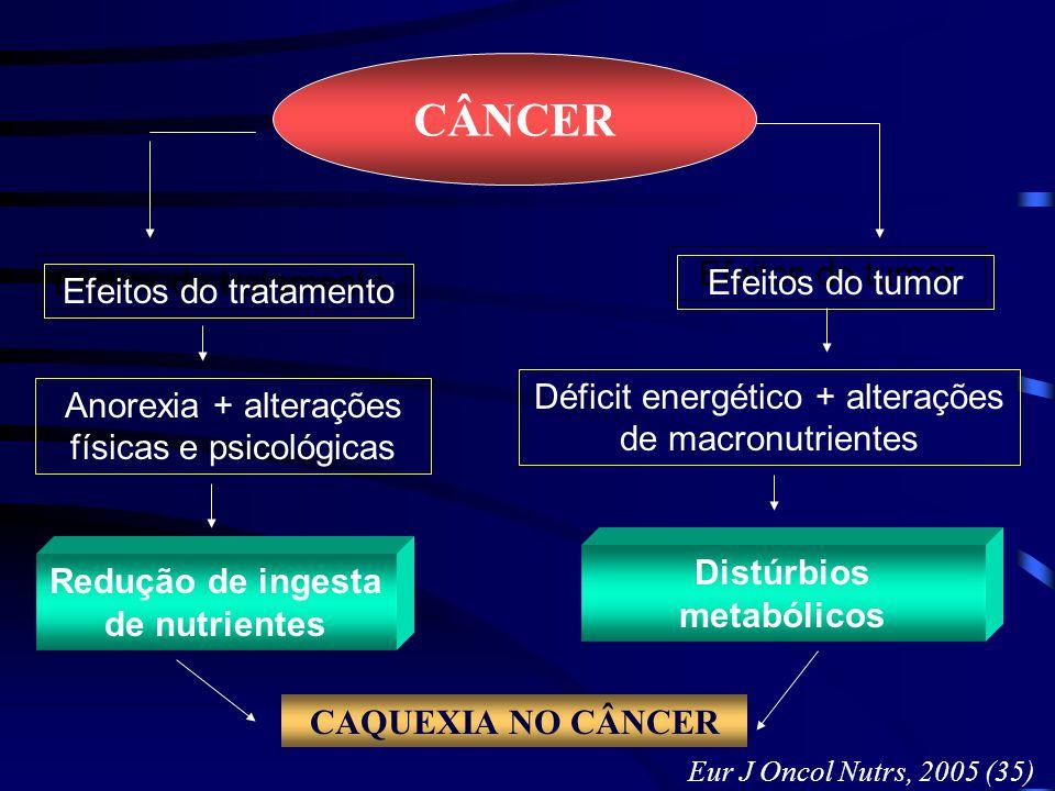 Distúrbios metabólicos Redução de ingesta de nutrientes