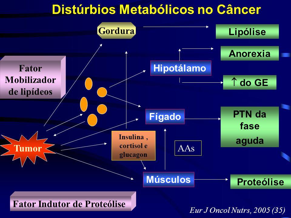 Distúrbios Metabólicos no Câncer