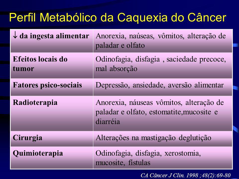 Perfil Metabólico da Caquexia do Câncer