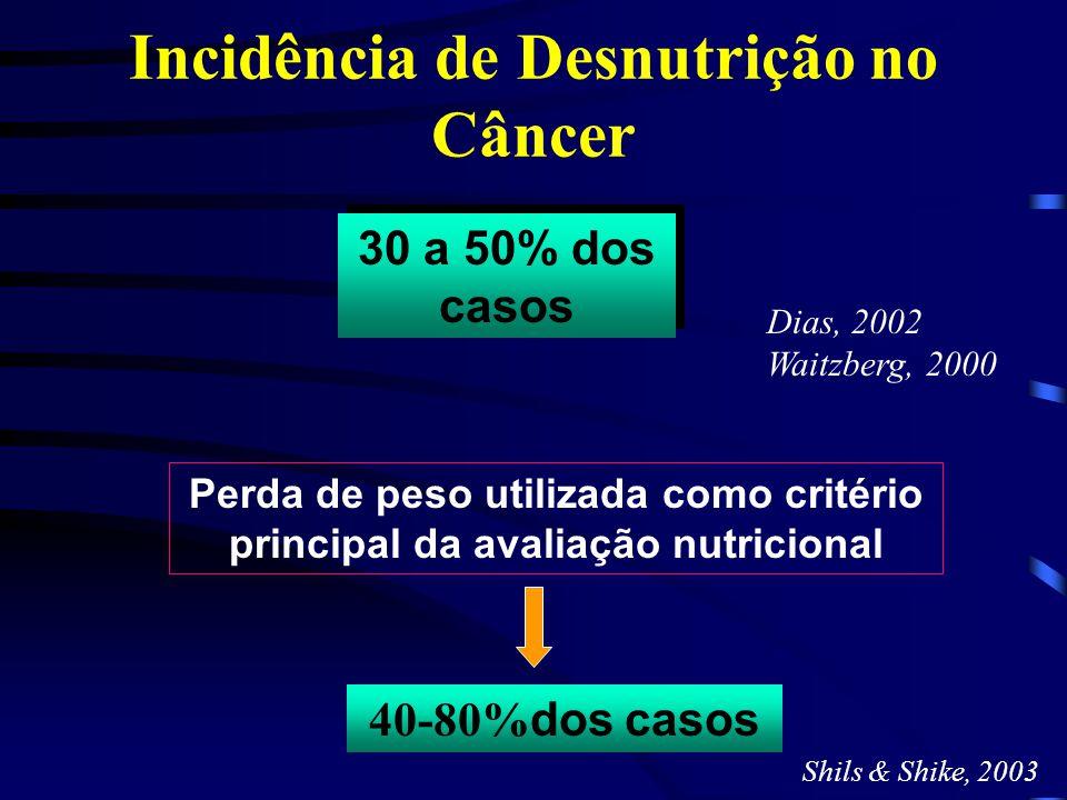Incidência de Desnutrição no Câncer
