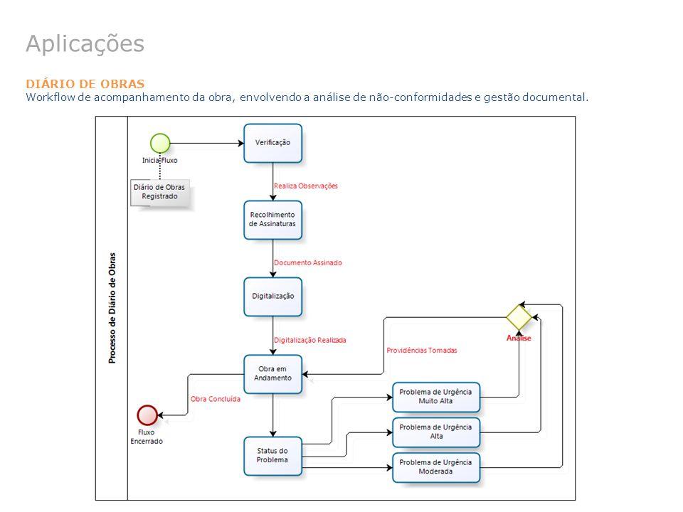 Aplicações DIÁRIO DE OBRAS Workflow de acompanhamento da obra, envolvendo a análise de não-conformidades e gestão documental.