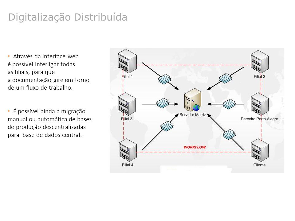 Digitalização Distribuída