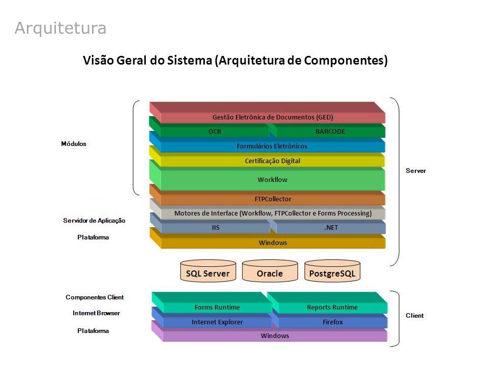 Visão Geral do Sistema (Arquitetura de Componentes)