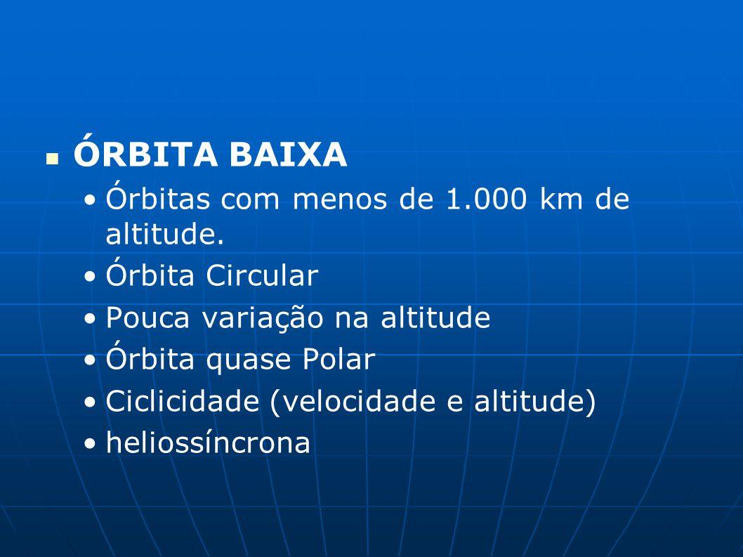 ÓRBITA BAIXA Órbitas com menos de 1.000 km de altitude.