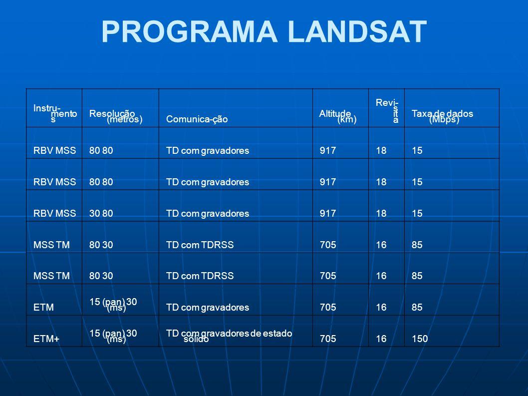 PROGRAMA LANDSAT Instru-mentos Resolução (metros) Comunica-ção