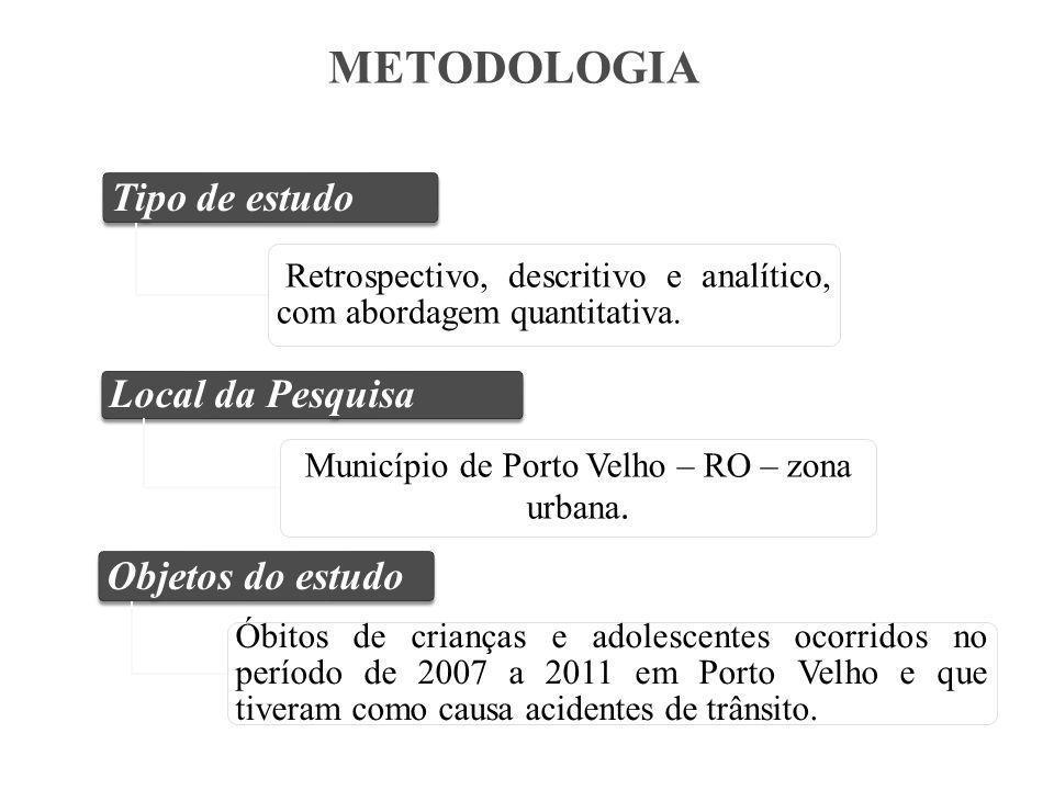 Município de Porto Velho – RO – zona urbana.