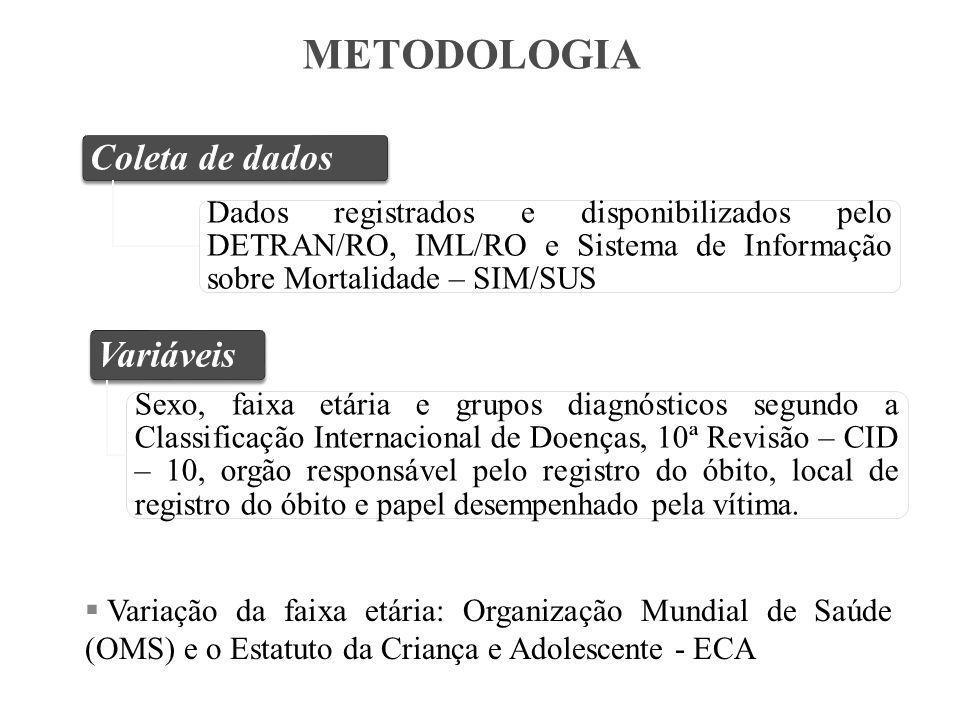 METODOLOGIA Coleta de dados Variáveis