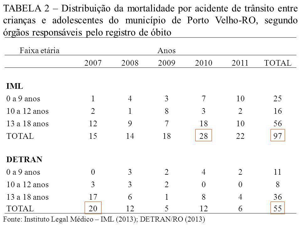 TABELA 2 – Distribuição da mortalidade por acidente de trânsito entre crianças e adolescentes do município de Porto Velho-RO, segundo órgãos responsáveis pelo registro de óbito