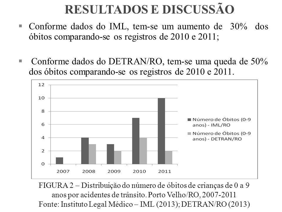 Fonte: Instituto Legal Médico – IML (2013); DETRAN/RO (2013)