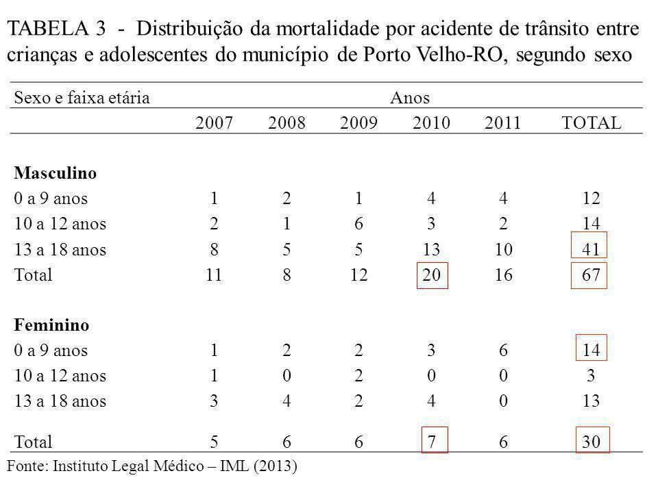 TABELA 3 - Distribuição da mortalidade por acidente de trânsito entre crianças e adolescentes do município de Porto Velho-RO, segundo sexo