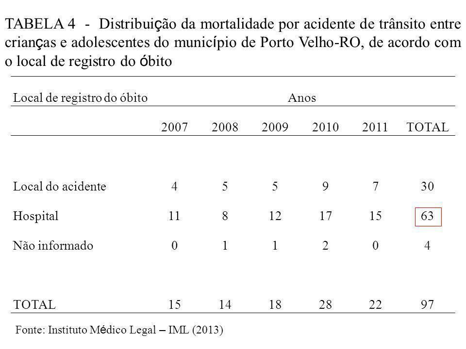 TABELA 4 - Distribuição da mortalidade por acidente de trânsito entre crianças e adolescentes do município de Porto Velho-RO, de acordo com o local de registro do óbito