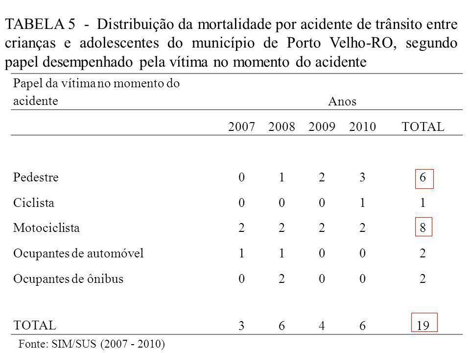 TABELA 5 - Distribuição da mortalidade por acidente de trânsito entre crianças e adolescentes do município de Porto Velho-RO, segundo papel desempenhado pela vítima no momento do acidente