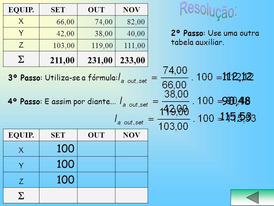 Resolução:  100 112,12  90,48 115,53 211,00 231,00 233,00 EQUIP. SET