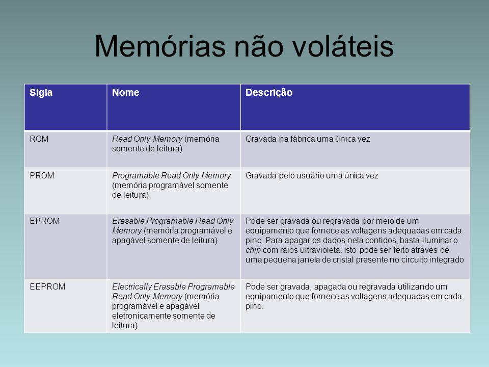 Memórias não voláteis Sigla Nome Descrição ROM