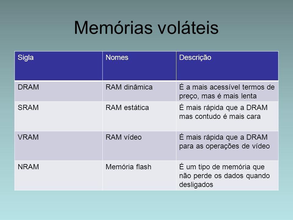 Memórias voláteis Sigla Nomes Descrição DRAM RAM dinâmica