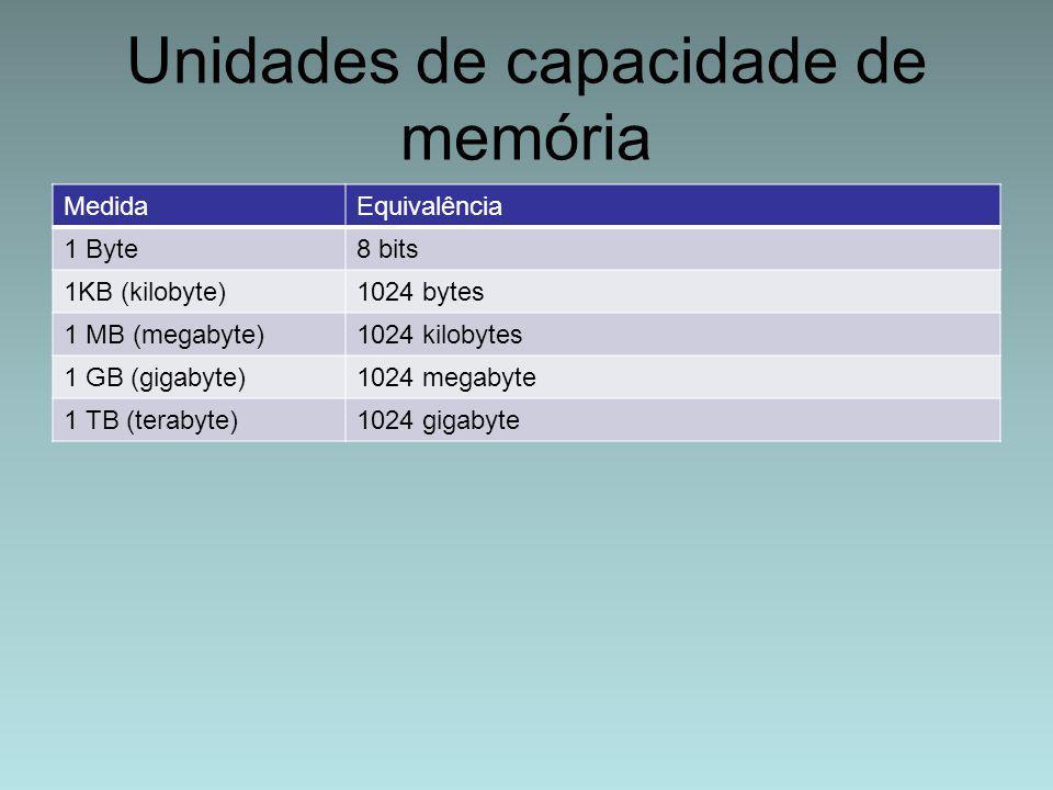 Unidades de capacidade de memória