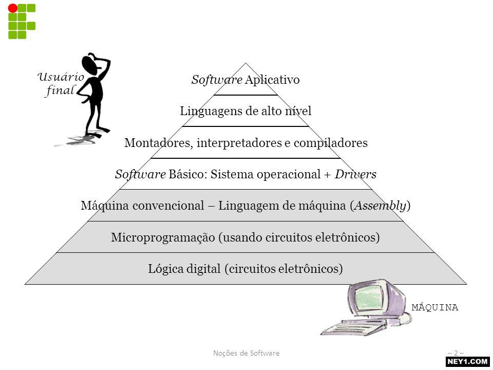Software aplicativo Programas utilizados pelos usuários